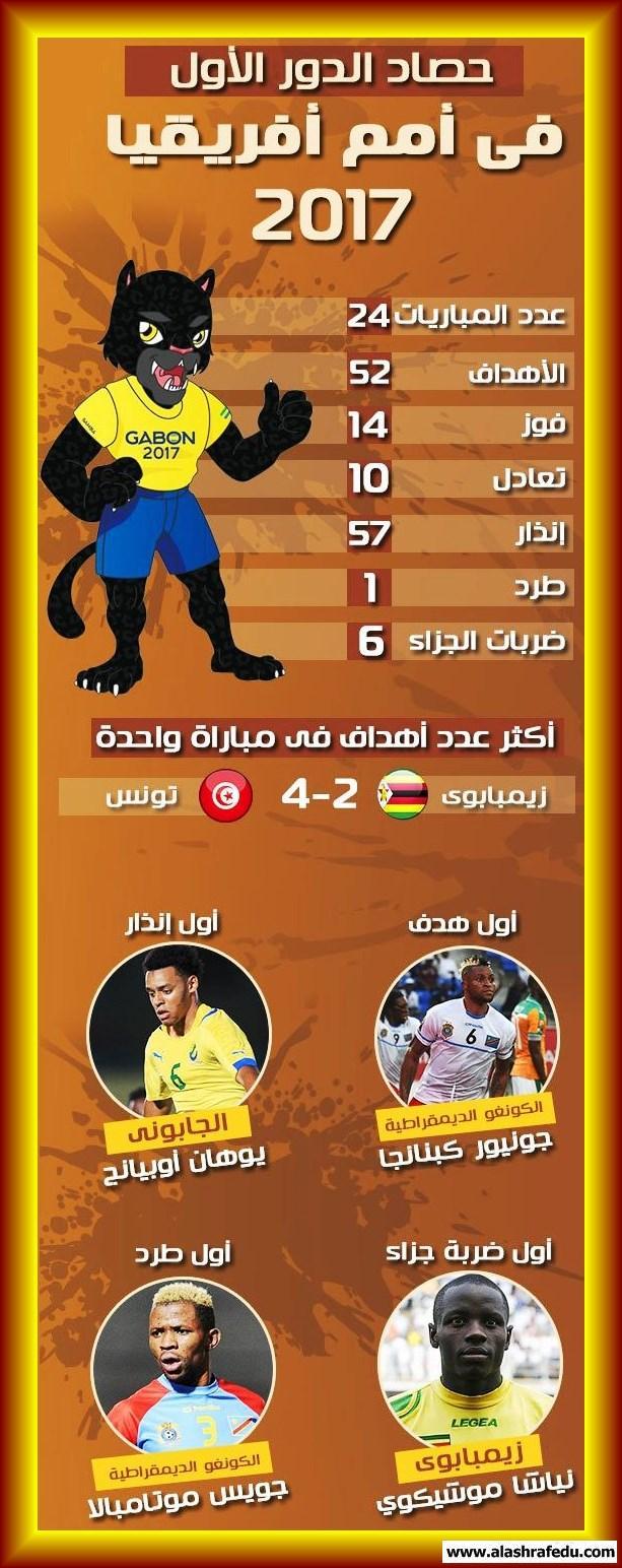 حصاد الدور الأول الأمم الأفريقيه www.alashrafedu.com1