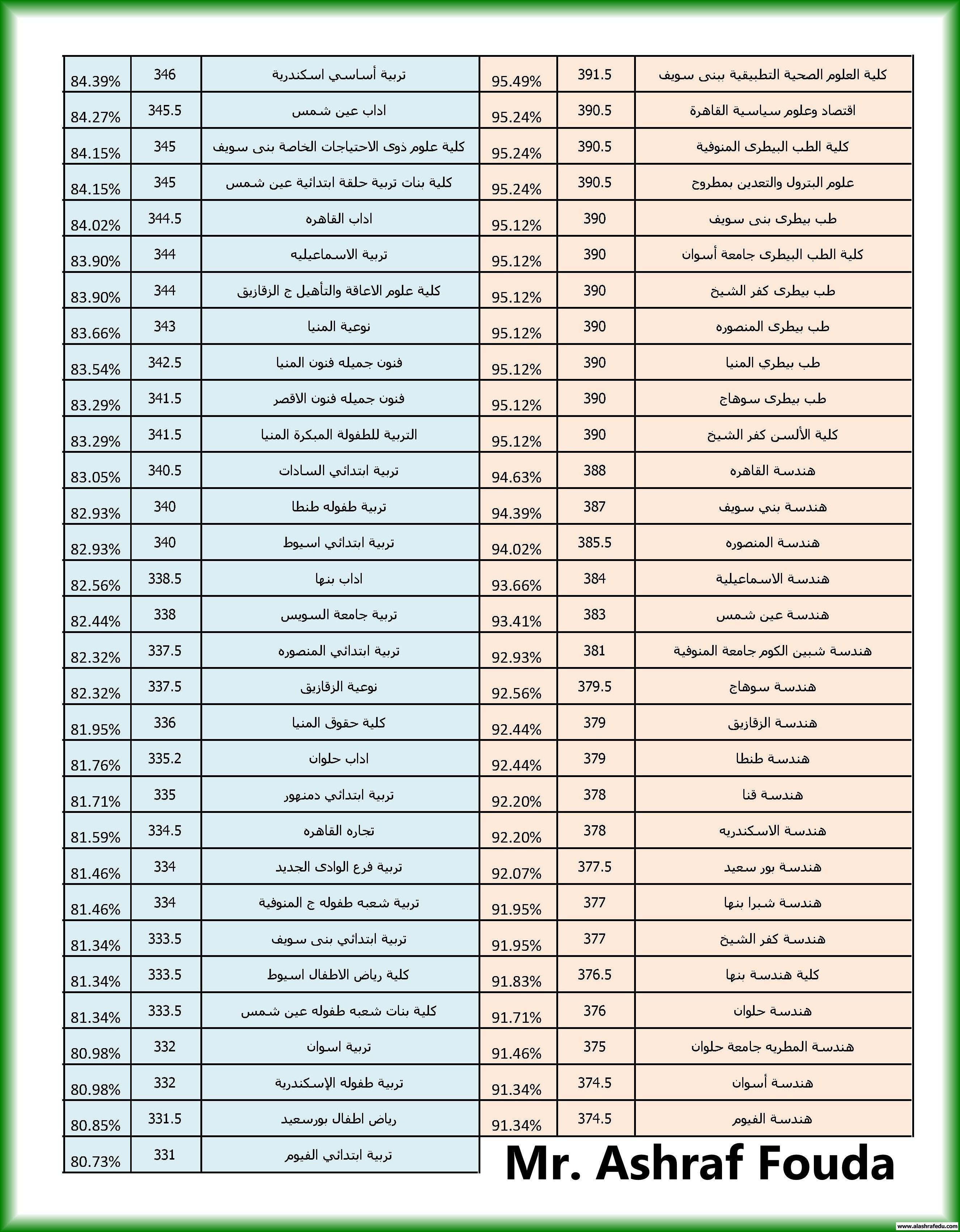 نتيجة تنسيق المرحلة الاولى كاملاً www.alashrafedu.com1