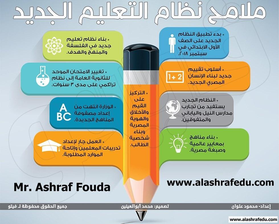 ملفات تفاعليه إنفوجراف ملامح نظام التعليم الجديد www.alashrafedu.com1