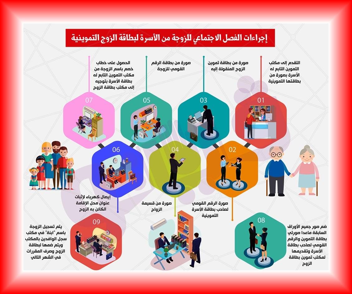 إجراءات الفصل الإجتماعى للزوجه الأسره لبطاقة الزوج www.alashrafedu.com1
