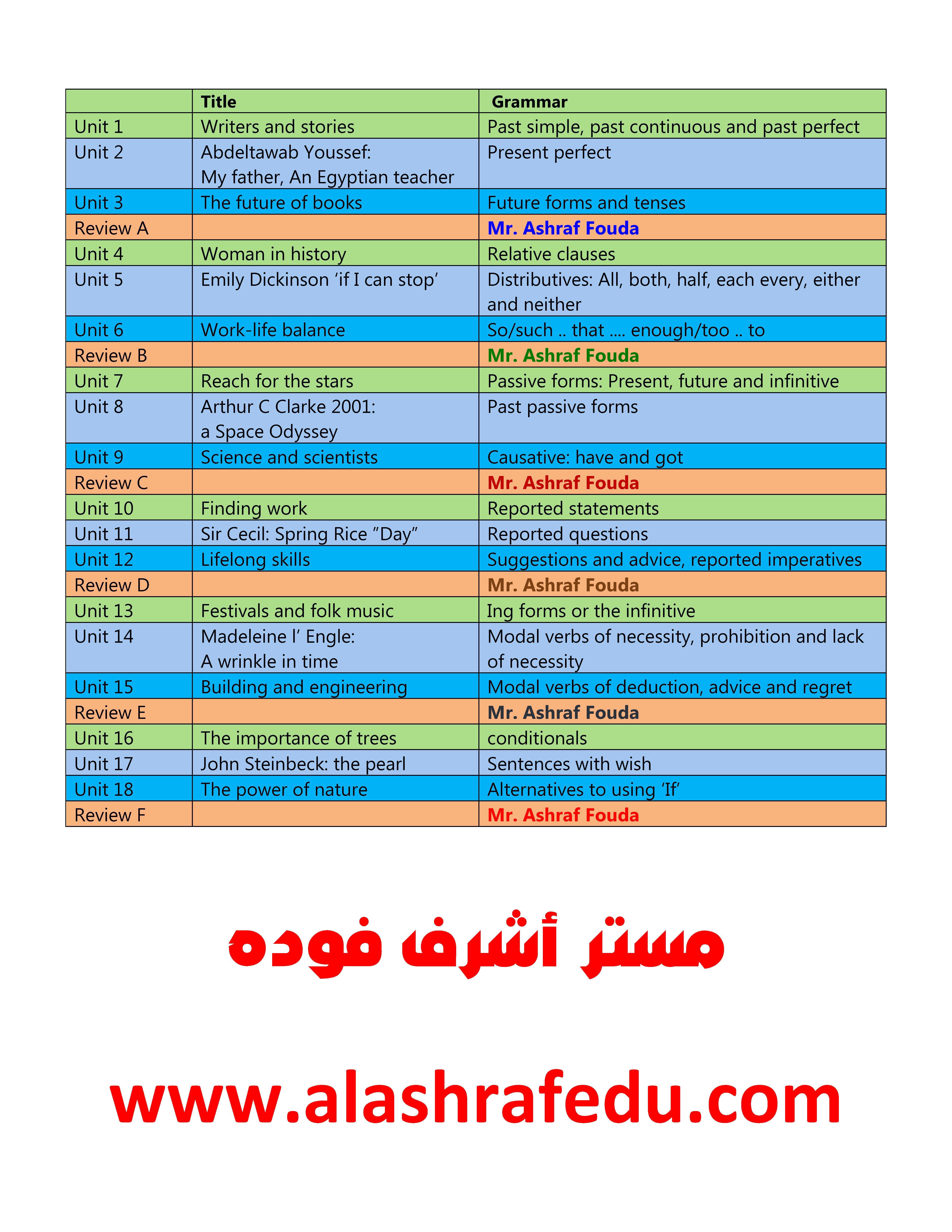 تعديلات منهج إنجليزيه قواعد وحده 2018-2019 الصف www.alashrafedu.com1