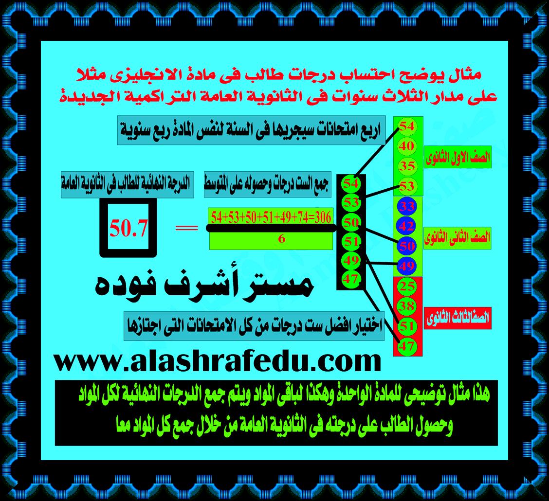 نموذج يوضح كيفية إحتساب درجات www.alashrafedu.com1