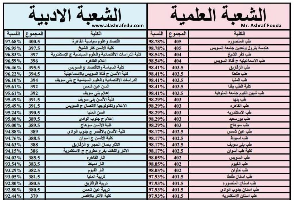 التنسيق النهائى للكليات المعاهد للقسمين العلمى الأدبى www.alashrafedu.com1