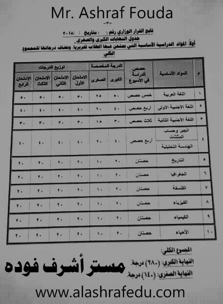 توزيع درجات المواد النظام الجديد 2018-2019 الصف www.alashrafedu.com1