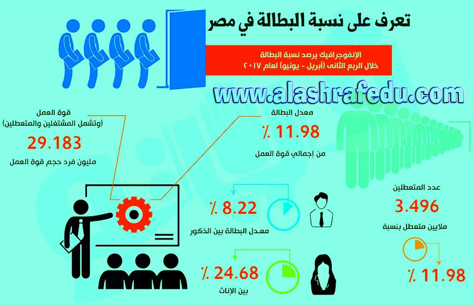 إنفوجراف تعرف نسبة البطاله 2018 www.alashrafedu.com1