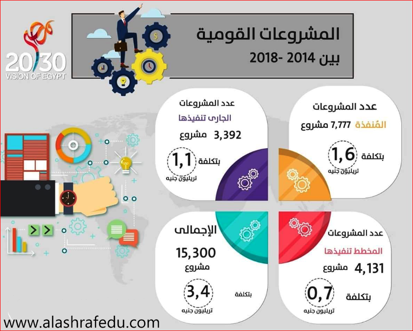 إنفوجراف المشروعات القوميه 2014-2018 www.alashrafedu.com1